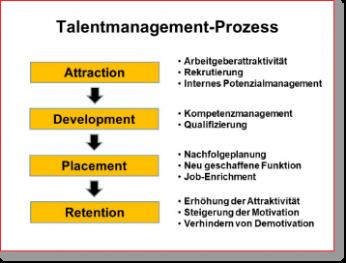 Der Talent-Relationship-Management-Prozess