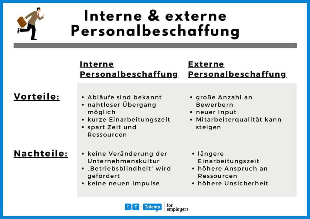 Internes und externes Recruiting, Merkbild